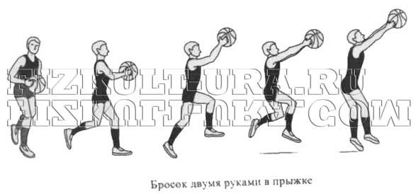 Бросок двумя руками в прыжке